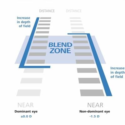 blend-zone-presbyond